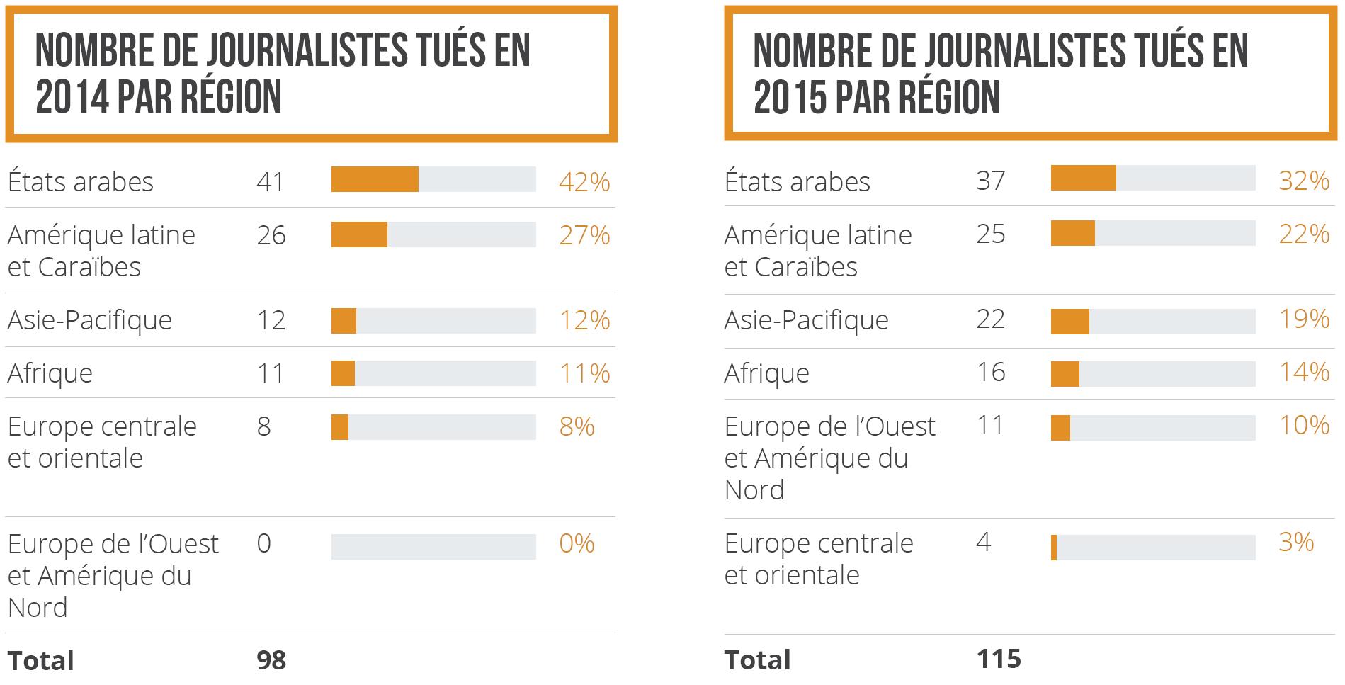 Nombre de journalistes tués par région 2014-2015