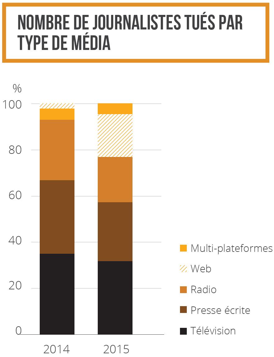 Nombre de journalistes tués par type de média 2014-2015